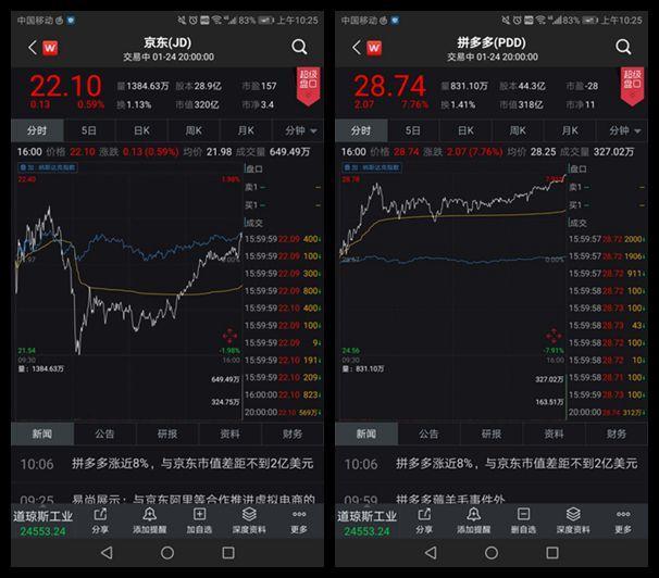 年度活跃用户数超过京东后,拼多多在市值上再次追平京东