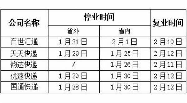2019春节快递各地停运时间是什么时候 春节快递几号停运时间表