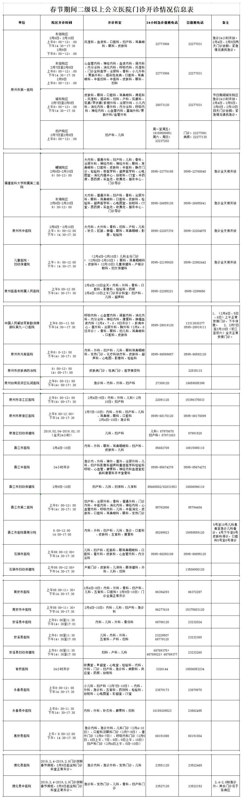 泉州市二级以上公立医院春节假期门诊开诊时间表出炉