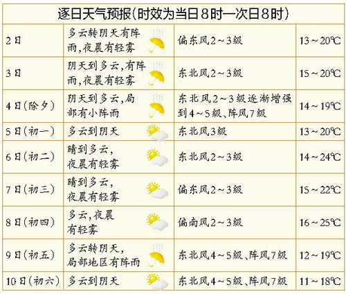 春节期间厦门天气暖和偶有阵雨 最高气温或达25℃