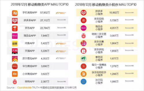▲QuestMobile数据报告显示:2018年12月,拼多多APP端的月活用户达2.71亿,仅次于手机淘宝,领先京东近5000万;小程序端,拼多多以1.09亿的月活用户排名第一,接近排名二三四位的京东、唯品会、转转的总和。