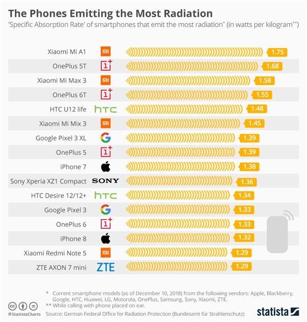 手机辐射排行榜出炉:结果有些意外!
