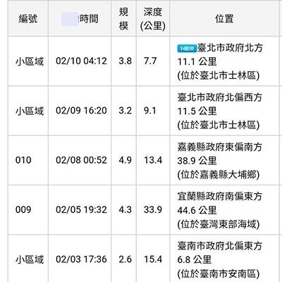 台北士林12小时内发生2次地震 网友担心火山爆发