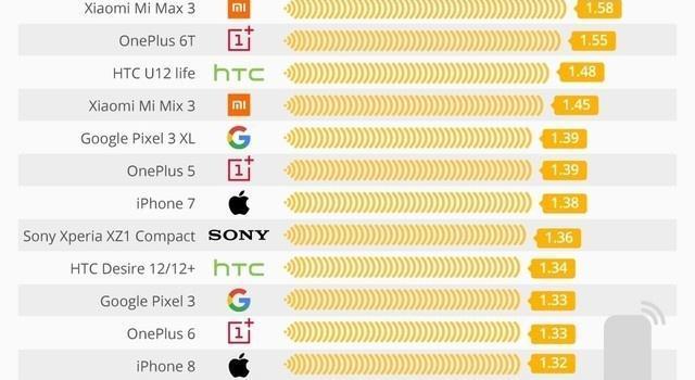 手机辐射排行榜曝光 辐射最高的手机和辐射最低的手机TOP 16榜单