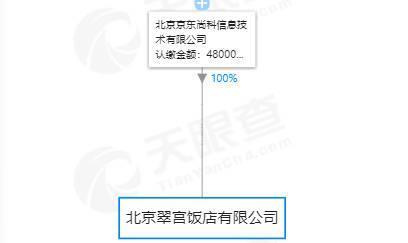京東收購翠宮飯店新聞介紹?京東27億收購北京翠宮飯店成唯一股東