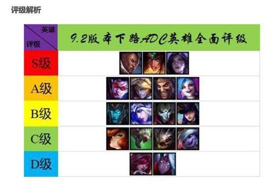 英雄联盟春节新版最强女神的打法攻略 ADC变化太多分析介绍