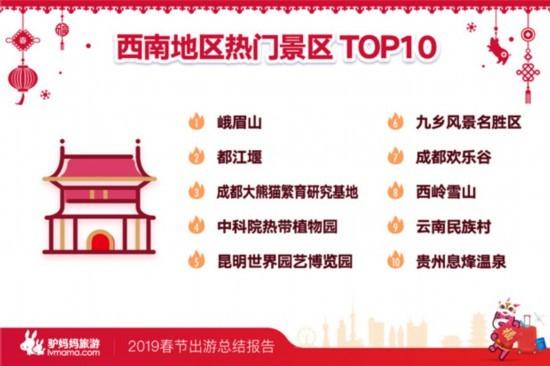春节出游数据出炉 贵州这地上榜西南热门景区