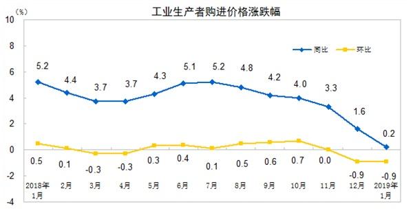 中国1月PPI同比增长0.1% 连续第七个月放缓