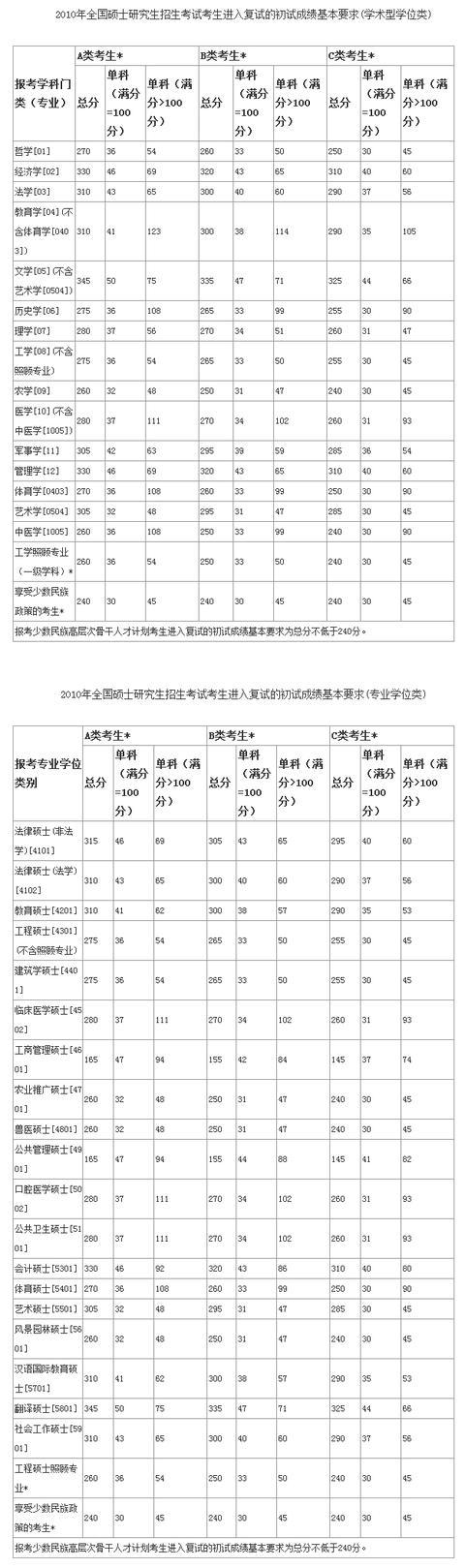 2019年考研初试国家线历年 成绩查分地址 考研国家线公布时间图片
