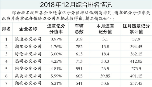 厦门市交通部门通报去年12月份 公交运营服务质量考评情况