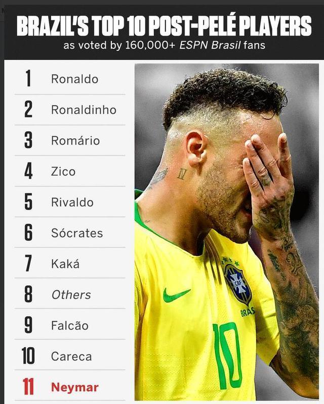 巴西球迷票选贝利后10大国脚:内马尔没进这榜单!