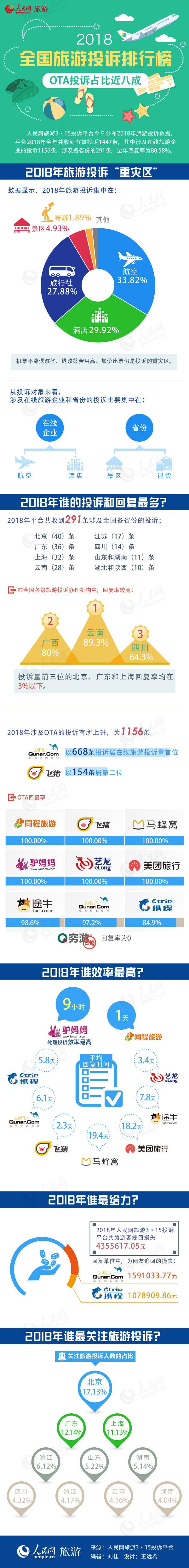 2018天下旅游赞扬排行榜出炉 OTA赞扬占比近八成