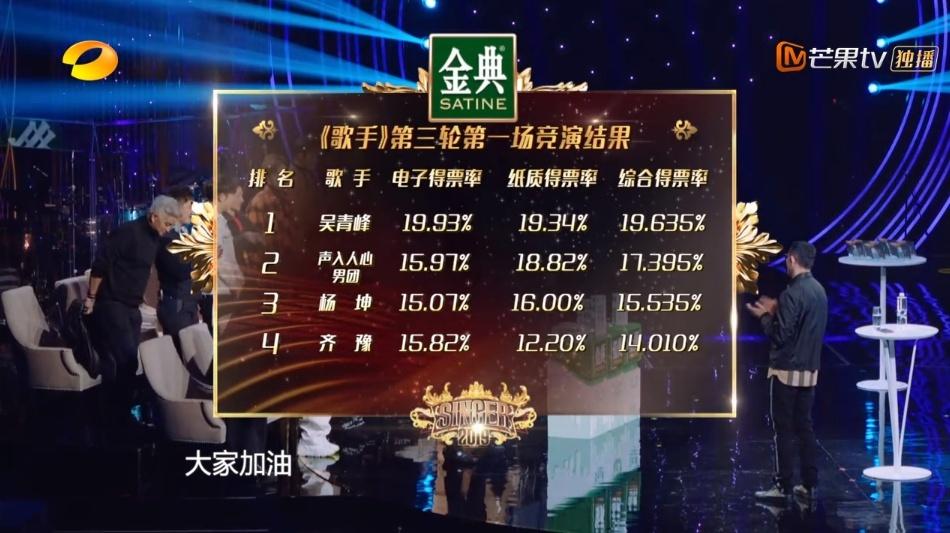 歌手2019吴青峰第一有点意外 刘欢波琳娜杨乃文下期都危险了?