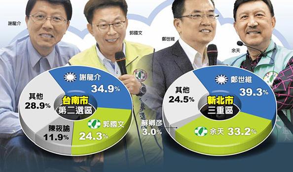 """最新民调:""""立委""""补选民进?#26216;?席全军覆没"""
