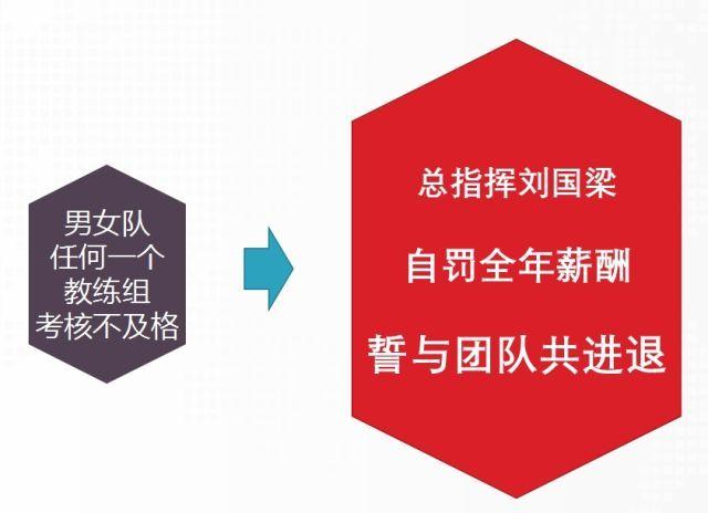 """刘国梁愿自罚全年薪酬 国乒""""史上最严""""教练组考核"""