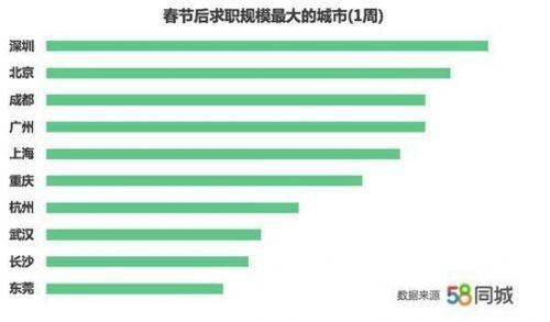 春节后全国薪资是多少,春节后全国薪资排名如何2019