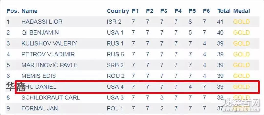 数学大赛中国队为什么全军覆没究竟发生了啥 让他们得0分的P3是什么题