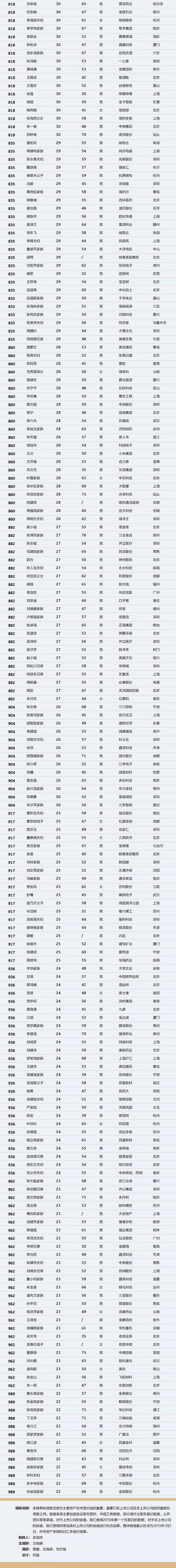 2019中国最富1000人都有谁 中国最富1000人完整榜单有你认识的吗
