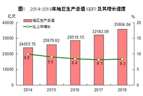 2018年福建省国民经济和社会发展统计公报