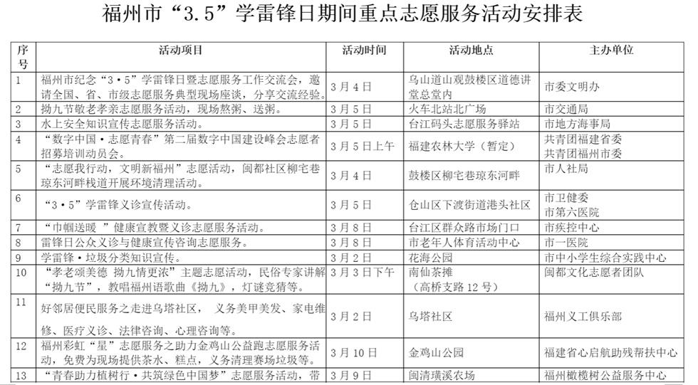 第56个学雷锋日 福州将开展千场志愿服务活动