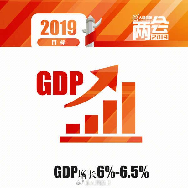 政府工作报告:今年GDP增速预期目标为6%-6.5%