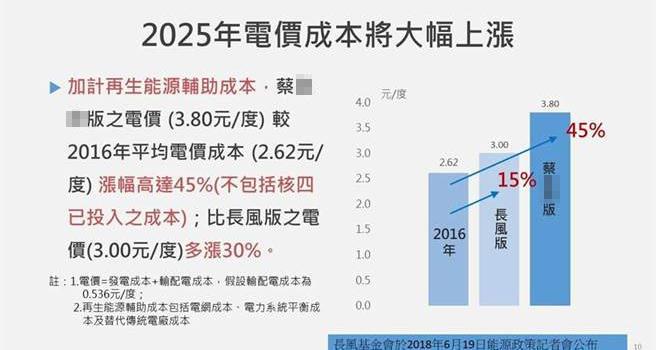 """台""""经济部""""估2025电价涨3成? 江宜桦:实际要涨45%"""