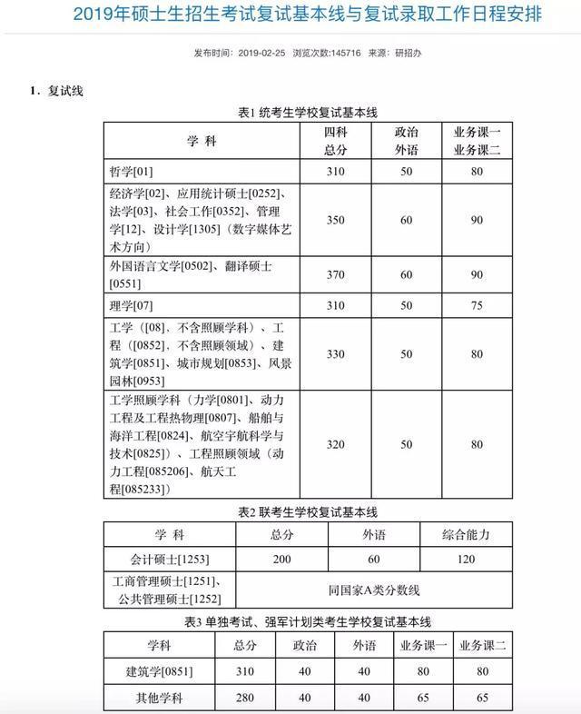 34所已有两所公布分数线 2019国家线预计3月15日公布