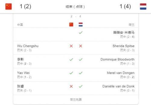 女足点球不敌荷兰