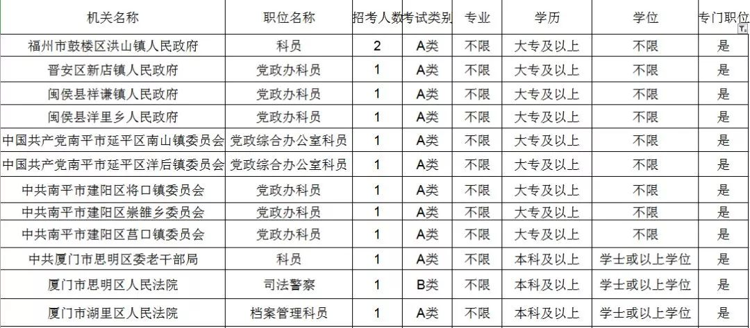 重磅!招2471人!2019福建省考公告发布!(3)