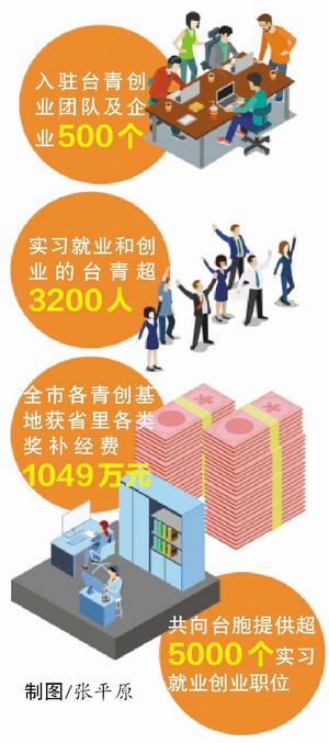 台青服务走在大陆前列 3200名台青来厦实习就业创业