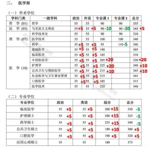 考研分数线2019国家线_2019考研成绩公布时间图片