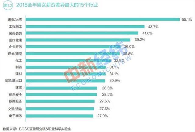 2019中国职场性别差异报告:女性平均薪酬6497元 为男性的78.3%
