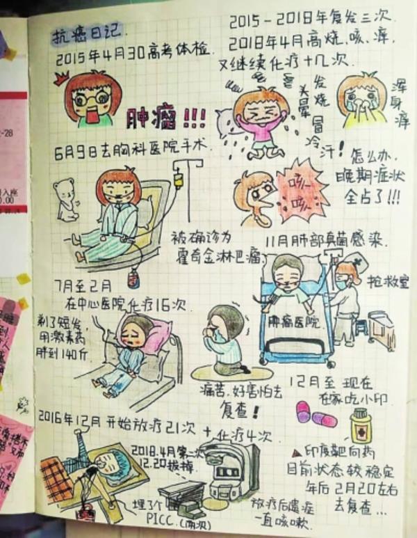 手绘4年抗癌日记背后故事感人,孙莹是谁得了什么病能治愈吗