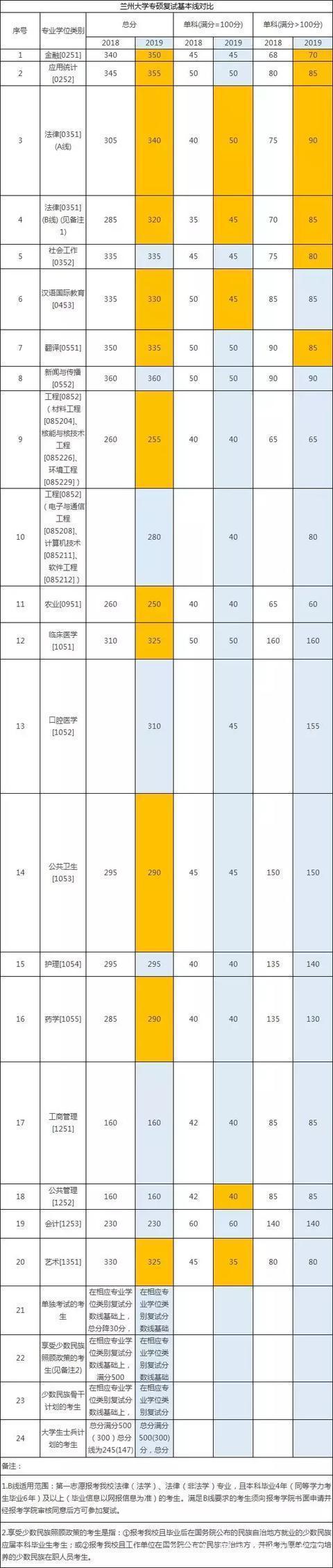 更新!国家线已提前公布?最新34所院校复试分数线汇总已出!