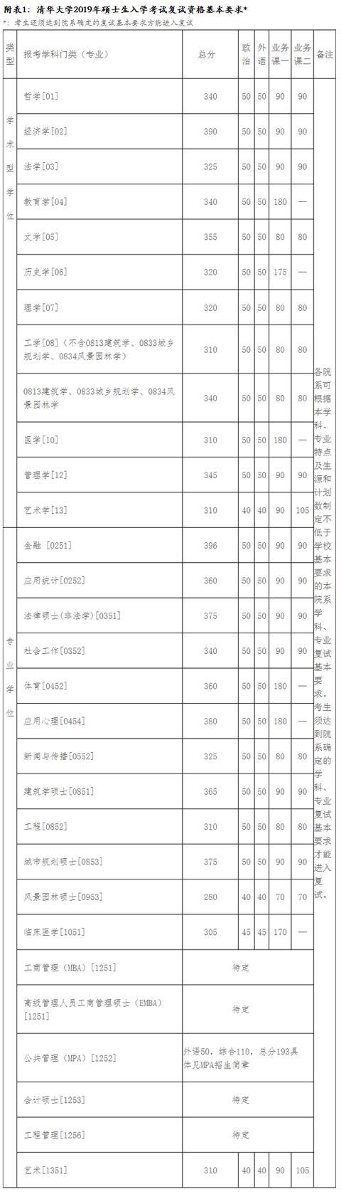 清华大学2019年考研复试分数线已公布!快来看分数线涨了吗?