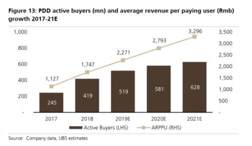 瑞银:拼多多GMV三年将超2万亿 薄弱公众沟通能力成主要短板