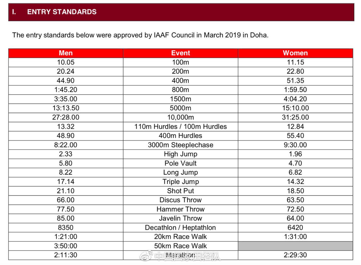 东京奥运田径项目参赛标准出炉 难度创史上最高