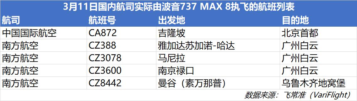 11国航空停飞波音737MAX8 停飞波音737MAX8的国家名单一览