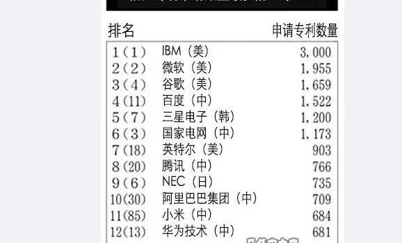 小米AI专利达684项 全球排名上升至第11位超华为