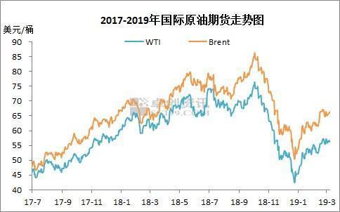 油价调价窗口今开启 或年内初次停顿闭幕四连涨