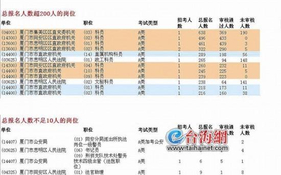 2019公事员省考 福建新闻网这3个岗亭竞争非常猛烈