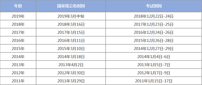 2019国家线经济预测_2019考研国家线公布时间,预计今年国家线会涨