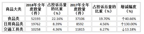 2018年福建全省消费投诉23.5万件