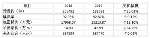 2018年彩票166全省消费投诉23.5万件