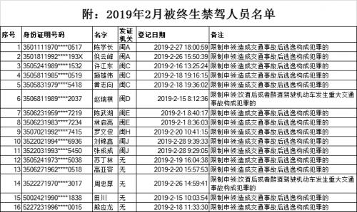 福建交警公布今年2月份终生禁驾人员名单 共16人