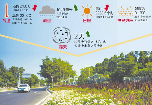《厦门市2018年气候公报》昨发布 岛内日照37年来最多