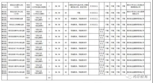 招121人!将乐县中小学幼儿园新任教师公开招聘工作通告发布(内附岗位)