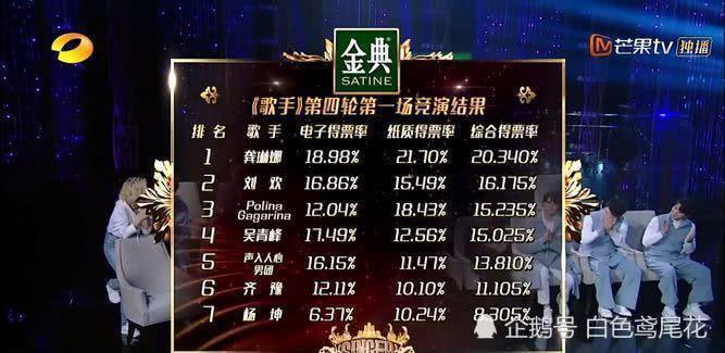 歌手第11期最新排名淘汰歌手已定 歌手2019谁将夺冠