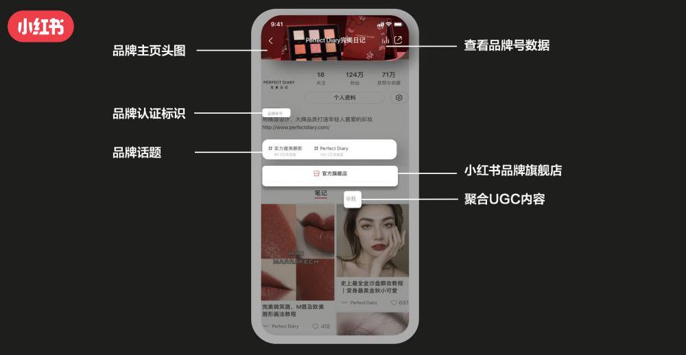 小红书上线品牌号:要买通内容到生意业务全链条