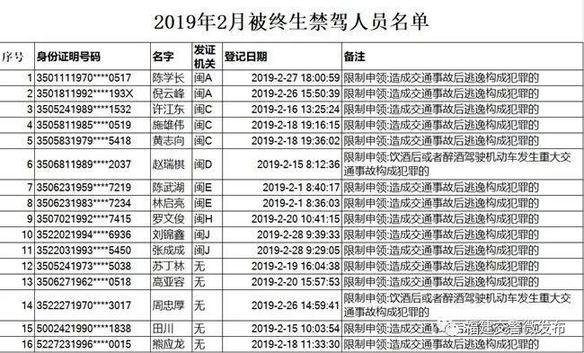 2月份终生禁驾者名单曝光,宁德这些人在列!